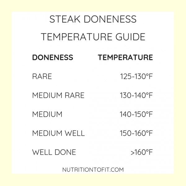 Yellow border on white background that says steak doneness temperature guide: rare 125-130, medium rare 130-140, medium 140-150, medium well 150-160, well done >160.